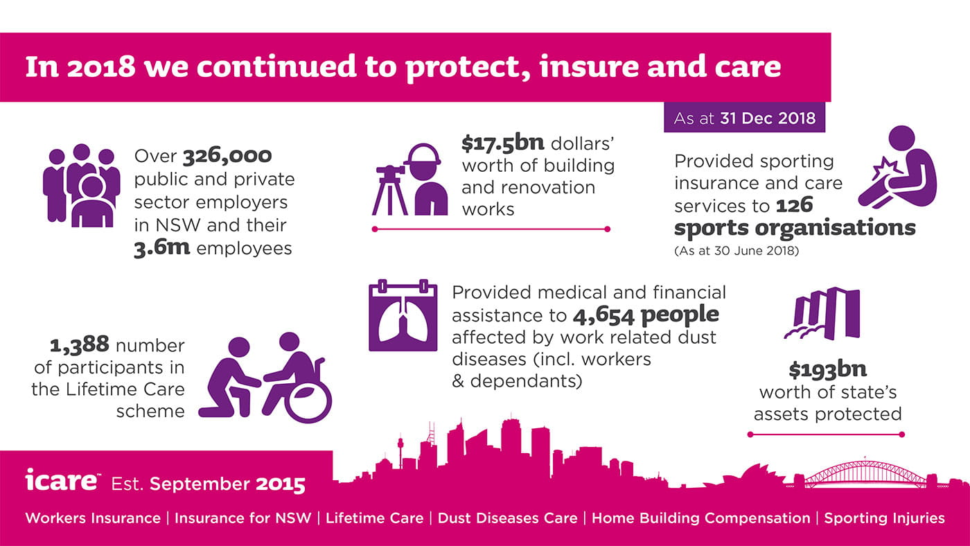 In 2018 we continued to protect, insure and care. As at 31 December 2018. Over 326,000 public and private sector employers in NSW and their 3.6 million employees. 17.5 billion dollars worth of building and renovation works. 1388 number of participants in the Lifetime Care scheme. Provided medical and financial assistance to 4654 people affected by work related dust diseases including workers and dependants. 193 billion worth of state's assets protected.