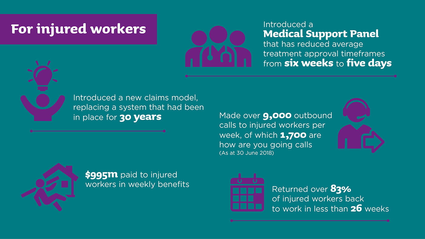 For injured workers: Introduced a Medical Support Panel that has reduced average treatment approval timeframes from six weeks to five days. Introduced a new claims model, replacing a system that had been in place for 30 years. Made over 9,000 outbound calls to injured workers per week, of which 1,700 were 'How are you going?' calls (As at 30 June 2018). $995 million paid to injured workers in weekly benefits. Returned over 83% of injured workers back to work in less than 26 weeks.