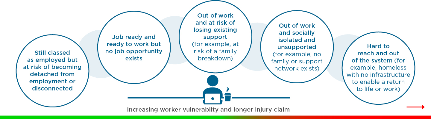 Increasing worker vulnerability and longer injury claim: 1. Still classed as employed but at risk of becoming detached from employment or disconnected, 2. Job ready and ready to work but no job opportunity exists. 3. Out of work and at risk of losing existing support (for example at risk of a family breakdown). 4. Out of work and socially isolated and unsupported (for example, no family or support network exists). 5. Hard to reach and out of the system (for example, homeless with no infrastructure to enable a return to work)