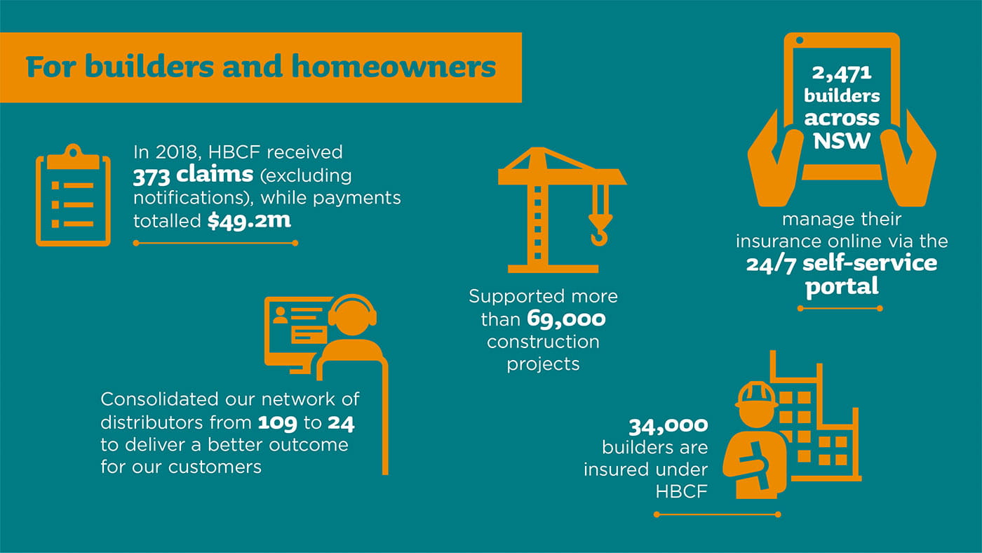 For builders and homeowners in 2018 HBCF received 373 claims (excluding notificatins) while payments totalled $49.2 million. Consolidated our network of distributors from 109 to 24 to deliver a better customer outcome for our customers. Supported more than 69,00 construction projects. 2471 builders across NSW manage their insurance online via the 24/7 self-service portal. 34000 builders are insured under HBCF.