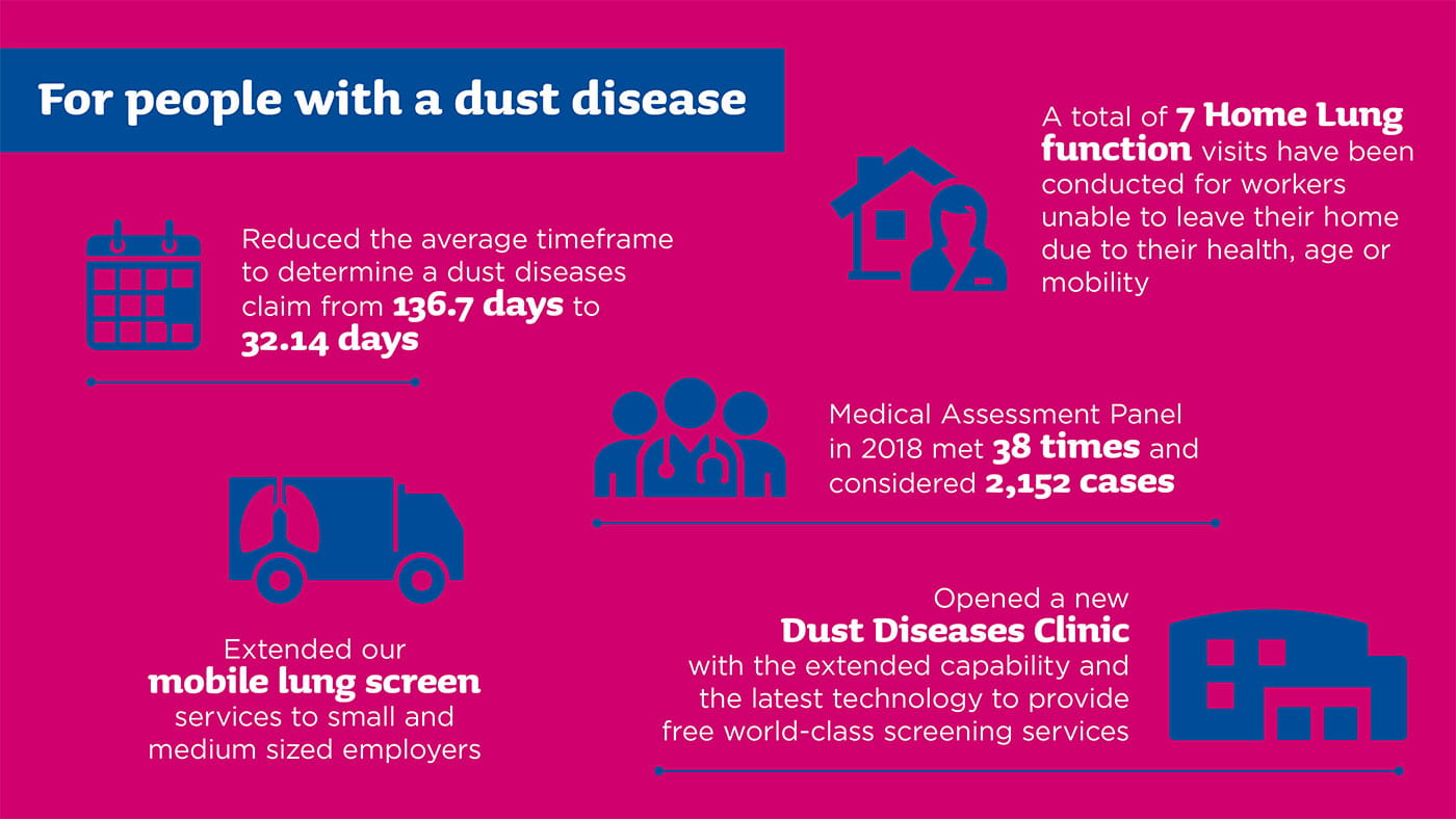 For people with a dust disease it reduced the average timeframe to determine a dust diseases claim from 136.7 days to 32.14. A total of 7 home lung function visits have been conducted for workers unable to leave their home due to their health, age or mobility. Medical Assessment Panel in 2018 met 38 times and considered 2152 cases. Extended our mobile lung screen services to small and medium sized employers. Opened a new Dust Diseases Clinic with the extended capability and the latest technology to provide free world-class screening services.