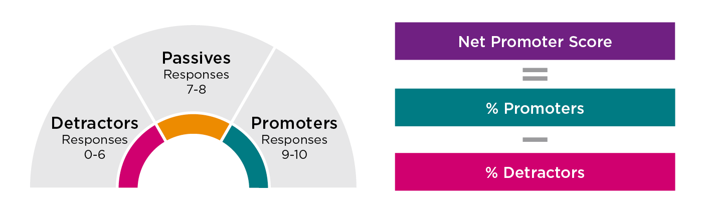 The employee net promoter score is determined by subtracting the percentage of detractors from promoters. Detractors responses fall between zero to six, passive responses fall between seven and eight, promoters responses fall between nine and ten.