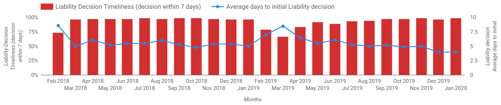 This graph shows the percentage of all claims where the Liability Decision was made within seven days, and the average days to initial liability decision. Contact icare for details.