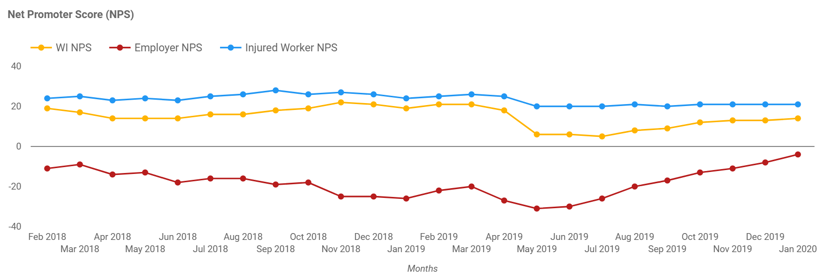 This graph shows the Net Promoter Scores for Workers Insurance, Employers and Injured workers. Contact icare for details.