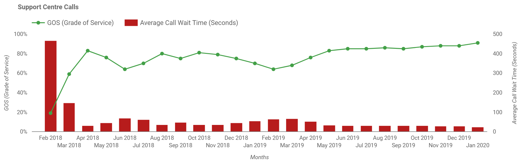 This graph shows the percentage of telephone calls answered within our target of less than 60 seconds, and the average call wait time. Contact icare for details.