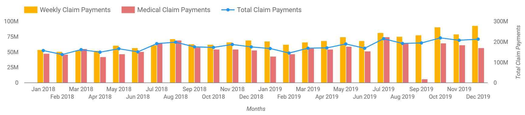 This graph shows the amounts for different claim payments, weekly, medical and the total. Contact icare for details.