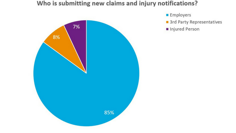 Pie chart showing who is submitting claims online.  85% of the total lodgements were submitted by Employers, 8% of the total lodgements were submitted by Third Party Representatives, 7% of the total lodgements were submitted by the Injured Person