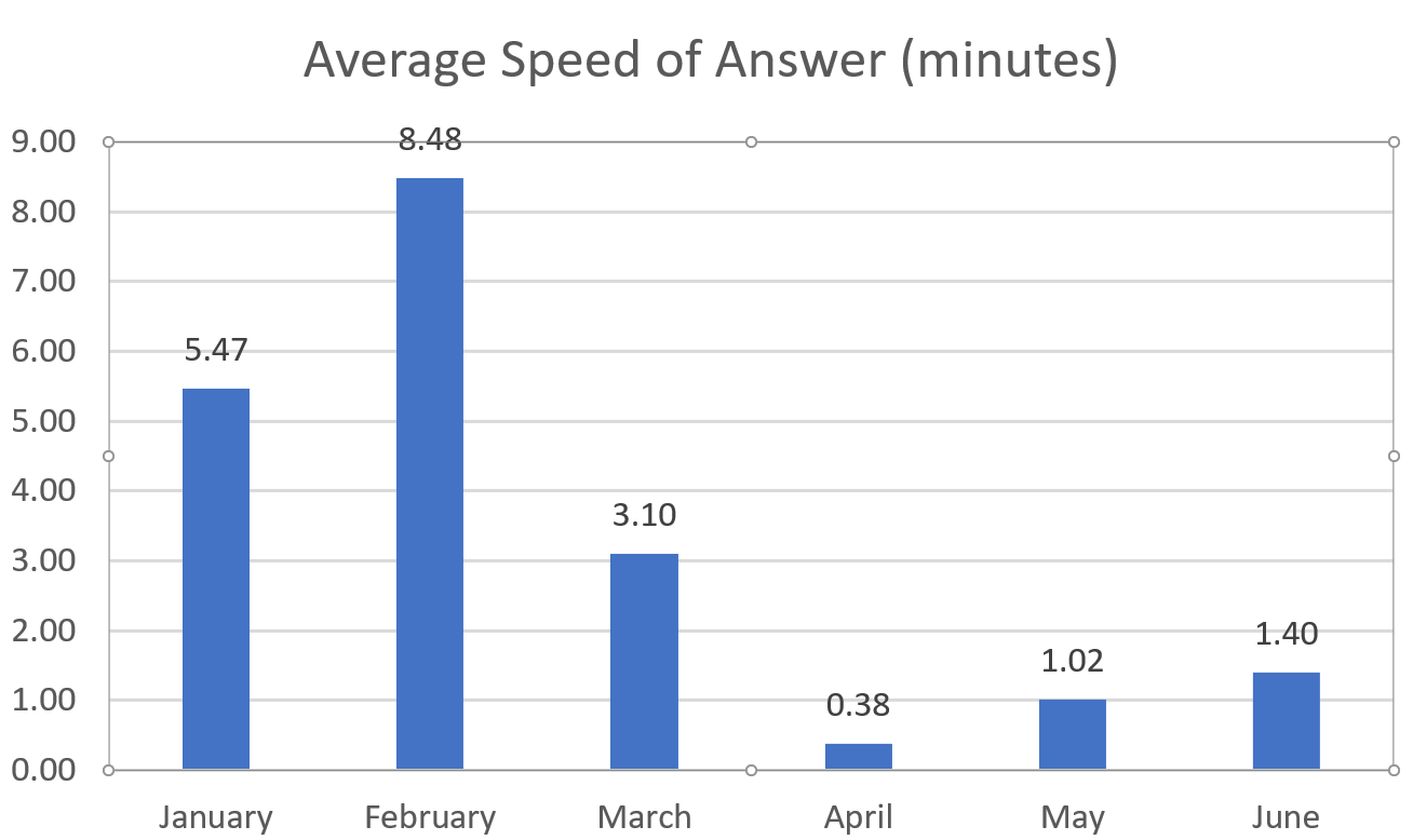 average speed of answer has dropped from 8.48 minutes in February to 1.40 minutes in June 2018