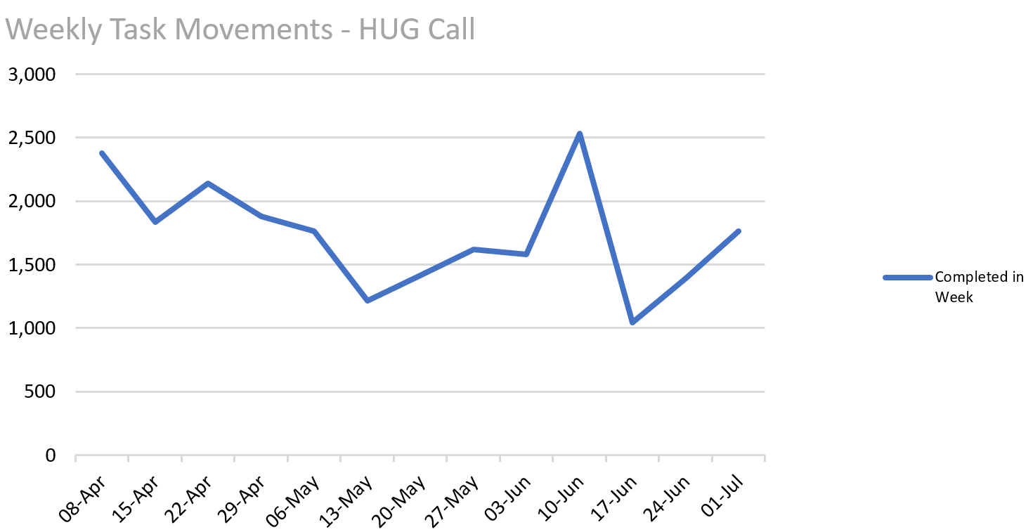 Chart showing weekly task movements for HUG calls. Week of 8 April 2018 2400 calls completed in week - Week of 15 April 2018 1700 calls completed in week - Week of 22 April 2018 2100 calls completed in week - Week of 29 April 2018 1500 calls completed in week - Week of 6 May 2018 1200 calls completed in week - Week of 13 May 2018 1400 calls completed in week - Week of 20 May 2018 1400 calls completed in week - Week of 27 May 2018 1600 calls completed in week - Week of 3 June 2018 1600 calls completed in week  - Week of 10 June 2018 2500 calls completed in week - Week of 17 June 2018 1000 calls completed in week - Week of 24 June 2018 1400 calls completed in week -Week of 1 July 2018 1700 calls completed in week