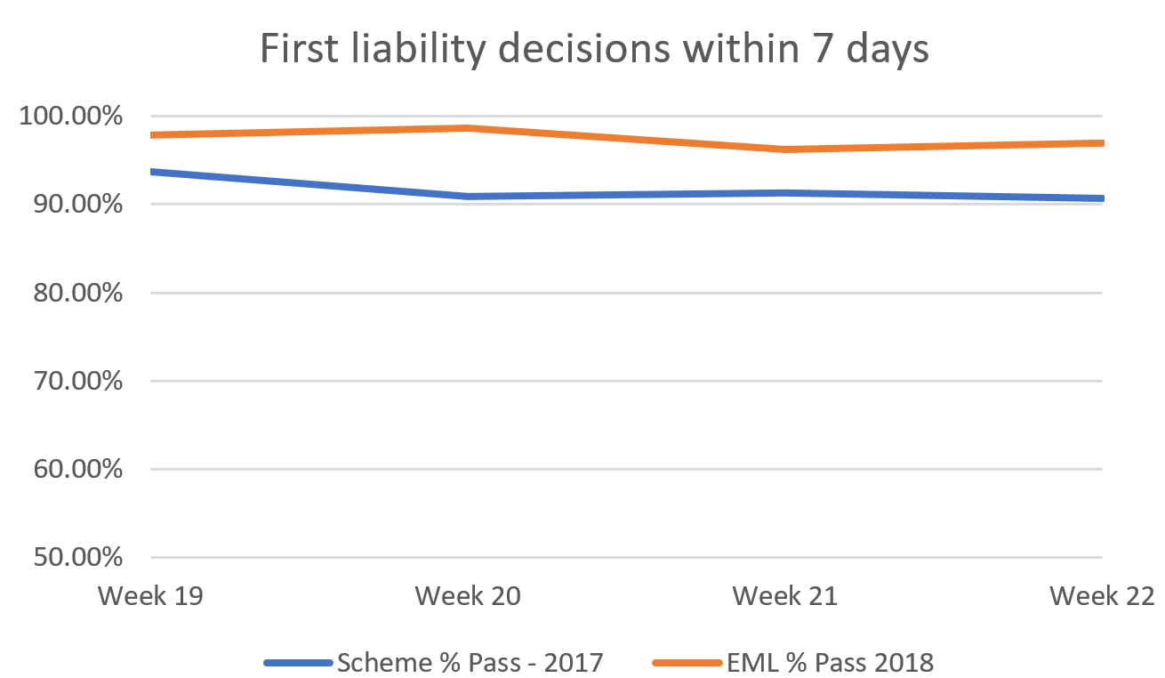 Scheme percentage pass of First liability decisions within 7 days has been between 90 and 95 percent  in 2017. In 2018 as part of EML the percentage pass has been between 95 and 100 percent.