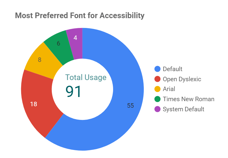 Pie chart displaying results for most preferred font for accessibility on the icare website: Total usage 91 for Default, 55 for Open Dyslexic, 18 for Arial, 8 for Times New Roman, 6 for System Default.,
