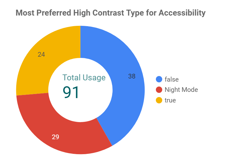 Pie chart displaying most preferred high contrast type for accessibility (icare website): 81 total. 38 for false (turn off), 29 for night mode , 24 for true (turn on) mode
