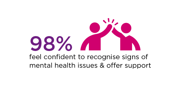 98 per cent feel confident to recognise signs of mental health issues and offer support text with two people high fiving graphic.
