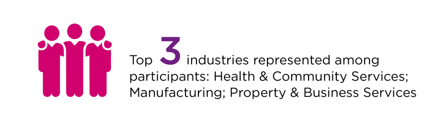 Top 3 industries represented among participants: Health & Community ; Manufacturing; Property & Business Services with a logo of three people.