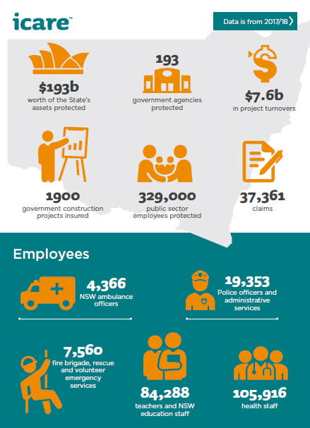 Infographic showing $193 billion of the State's assets protected, 193 government agencies protected, $7.6 billion in project turnovers, 1900 government construction projects, 329,000 public sector employees protected, 37,361 claims. Employees: 4,366 NSW Ambulance Officers, 19,353 police officers and administrative services, 7,560 fire brigade, rescue and volunteer emergency services,  84,288 teachers and NSW education staff, 105,916 health staff.
