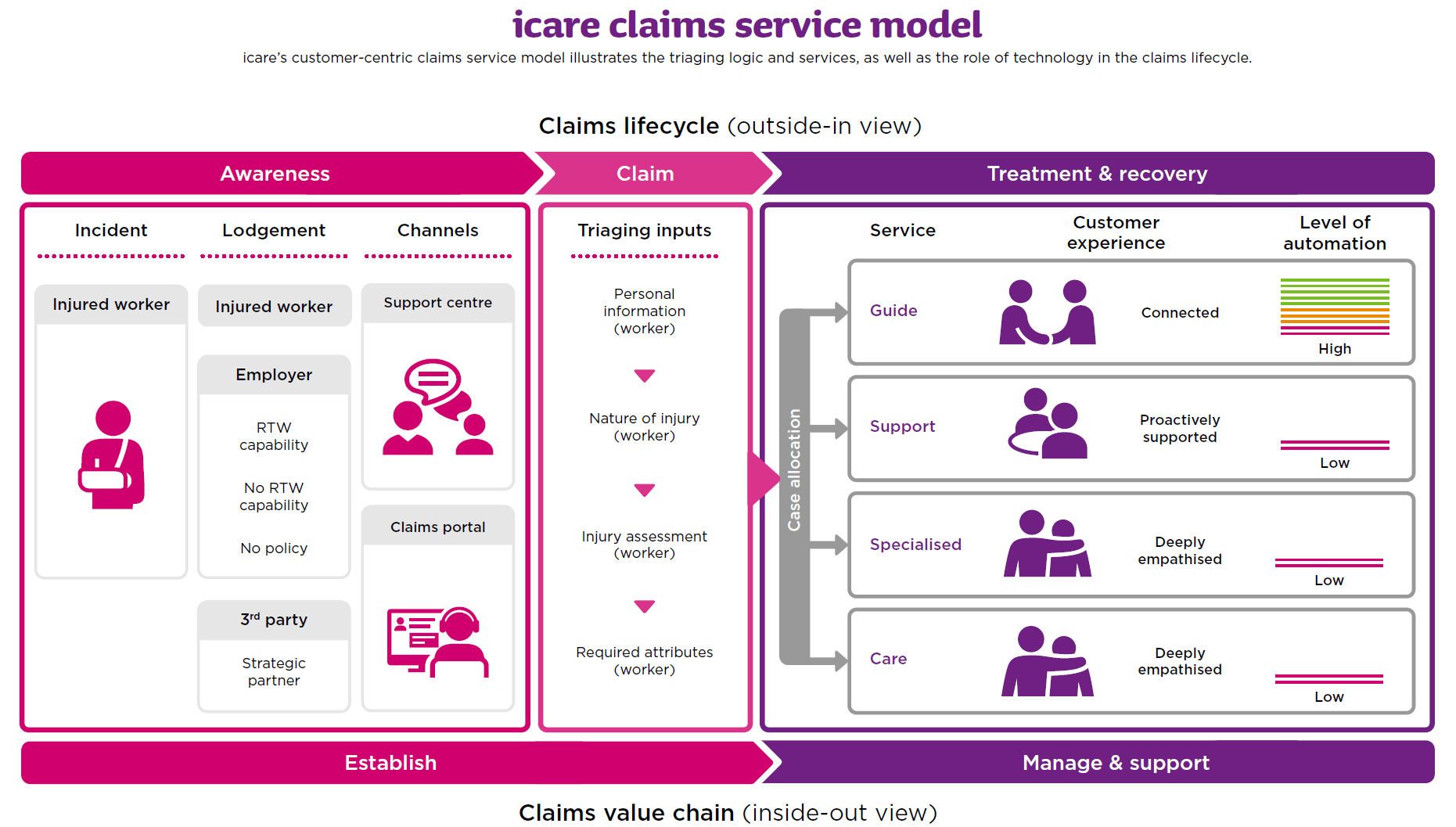 icare's customer-centric claims service model illustrates the triaging logic and services, as we as the role of technology in the claims lifecycle. Download the PDF for full details.