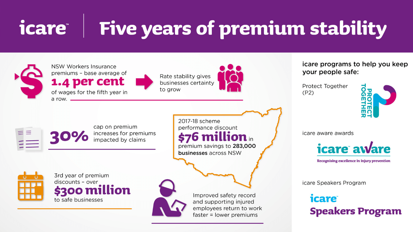 Five years of premium stability NSW Workers insurance premiums base average of 1.4 per cent of wages for the fifth year in a row and rate stability gives businesses certainty to grow. 30 per cent cap on premium increases for premiums impacted by claims. 2017 to 2018 scheme performance discount 76 million in premium savings to 283,000 businesses across NSW. Third year of premium discounts over 300 million to ssafe businesses. Improved safety record and supporting injured employees return to work faster equals lower premiums. icare programs to help you keep your people safe are Protect together (P2), icare aware award awards and icare speakers program.