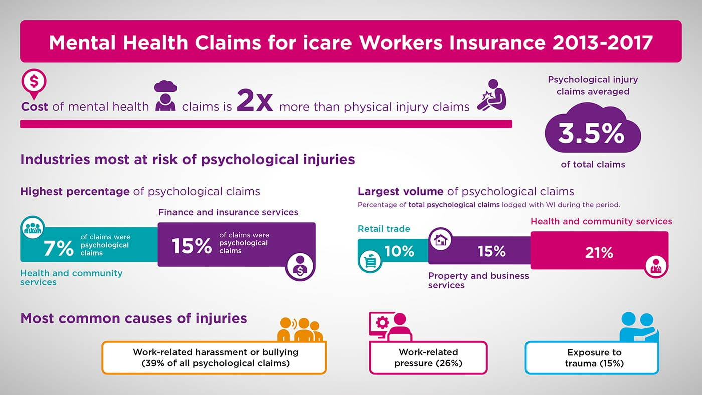 When It Comes To Insurance Mental >> How Are Nsw Businesses Tracking When It Comes To Mental Health Icare