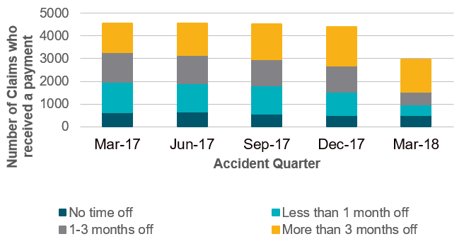 Number of claims receiving a rehab payment by accident quarter 2017/2018 and by length of time off work