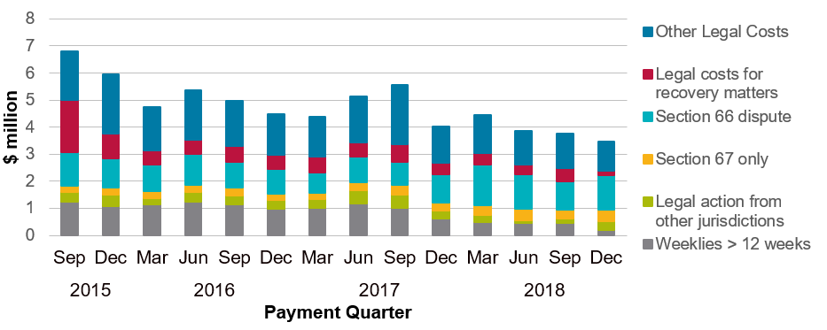 Insurer legal payments within five years of accident by payment quarter from 2015 to 2018 split by type of legal costs.