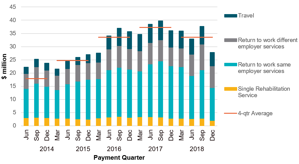Rehabilitation payments within five years of accident – by payment type in millions of dollars by quarter from 2014 to end 2018